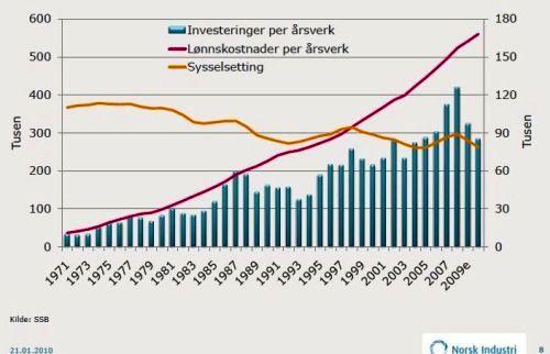 Norsk inflation stiger