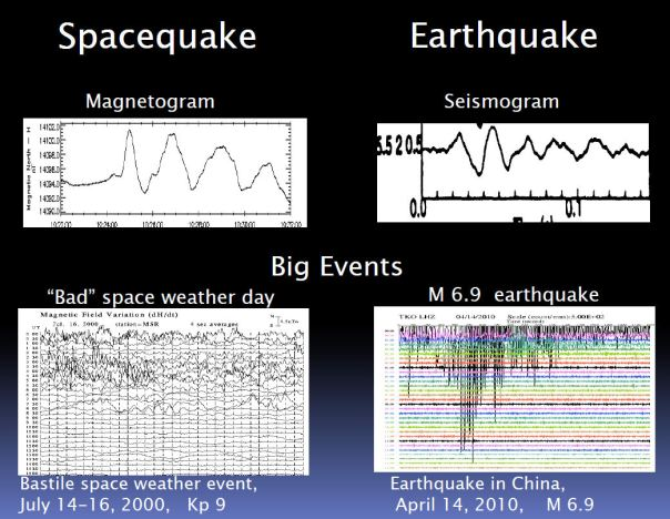 During a spacequake, Earth's magnetic field shakes in a way that is analogous to the shaking of the ground during an earthquake. Image credit: Evgeny Panov, Space Research Institute of Austria.